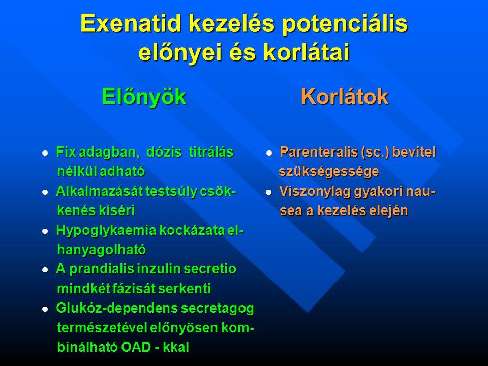Exenatid kezelés potenciális előnyei és korlátai