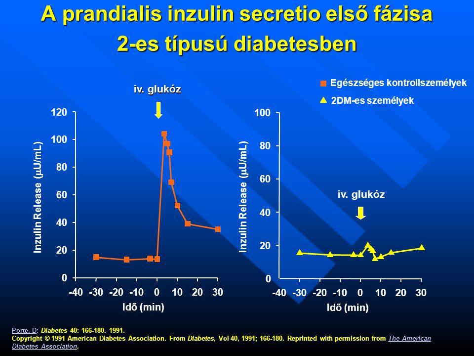 A prandialis inzulin secretio első fázisa 2-es típusú diabetesben