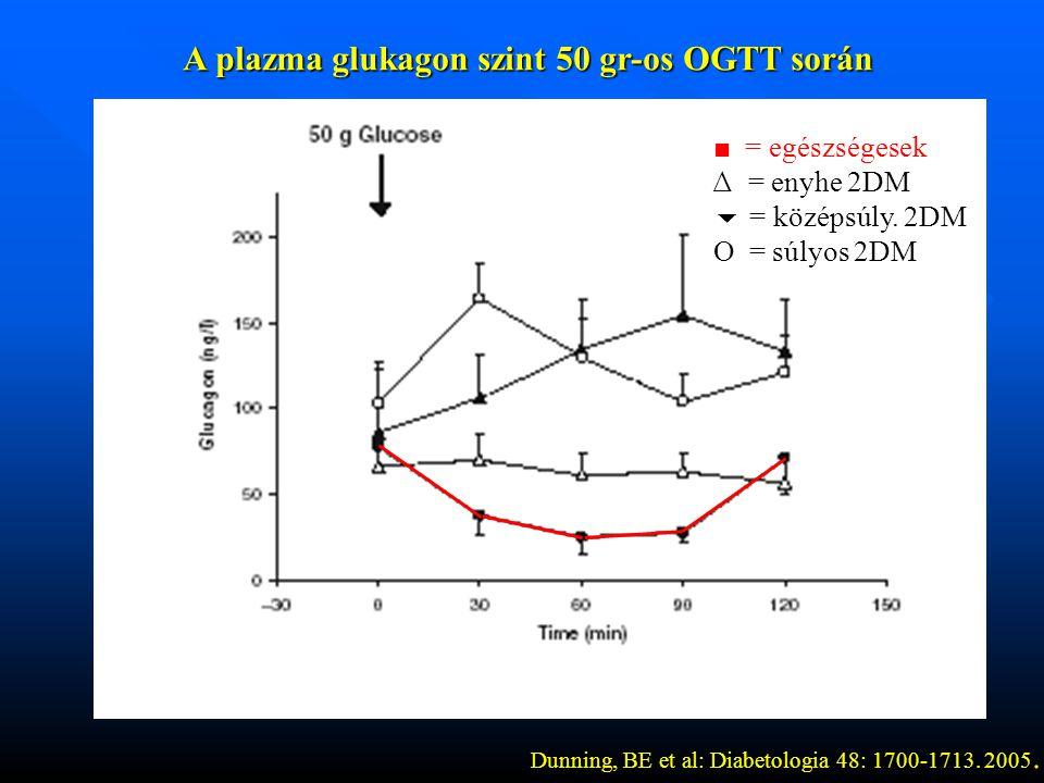 A plazma glukagon szint 50 gr-os OGTT során