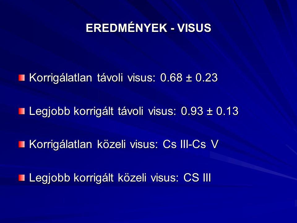 EREDMÉNYEK - VISUS Korrigálatlan távoli visus: 0.68 ± 0.23. Legjobb korrigált távoli visus: 0.93 ± 0.13.