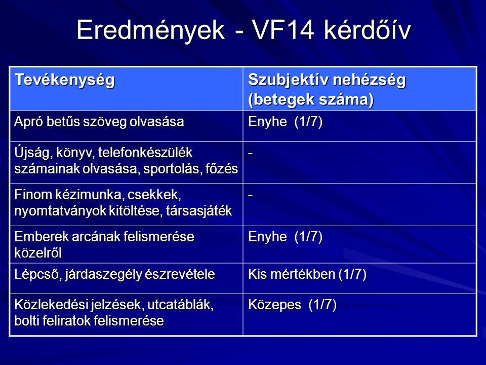 Eredmények - VF14 kérdőív