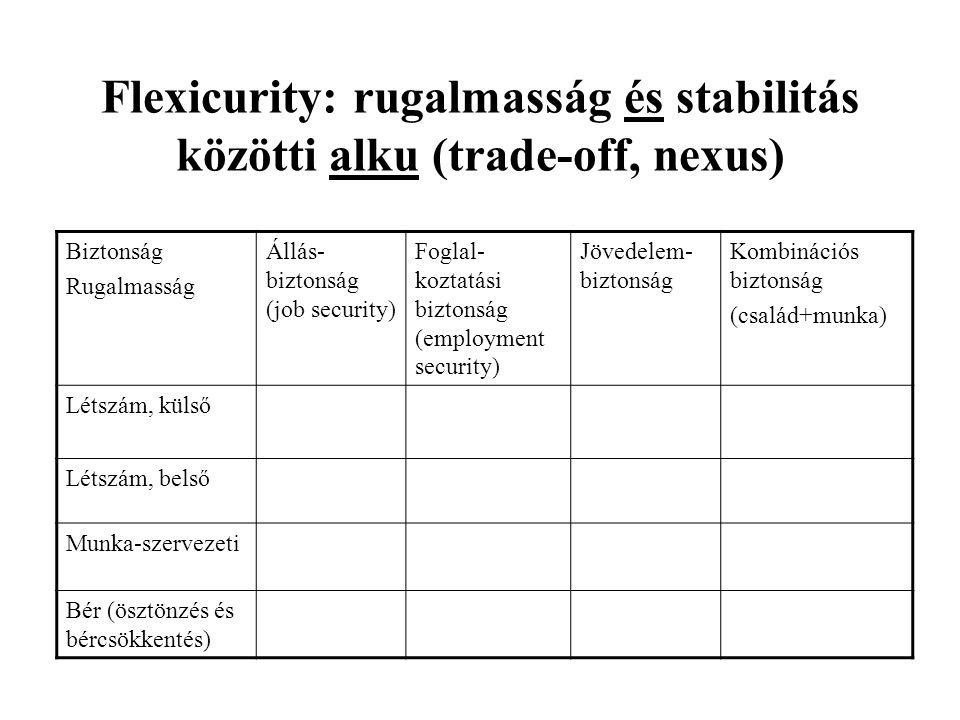 Flexicurity: rugalmasság és stabilitás közötti alku (trade-off, nexus)