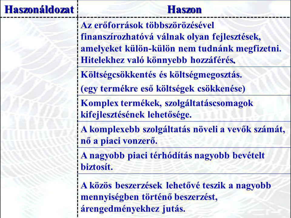 Haszonáldozat Haszon.