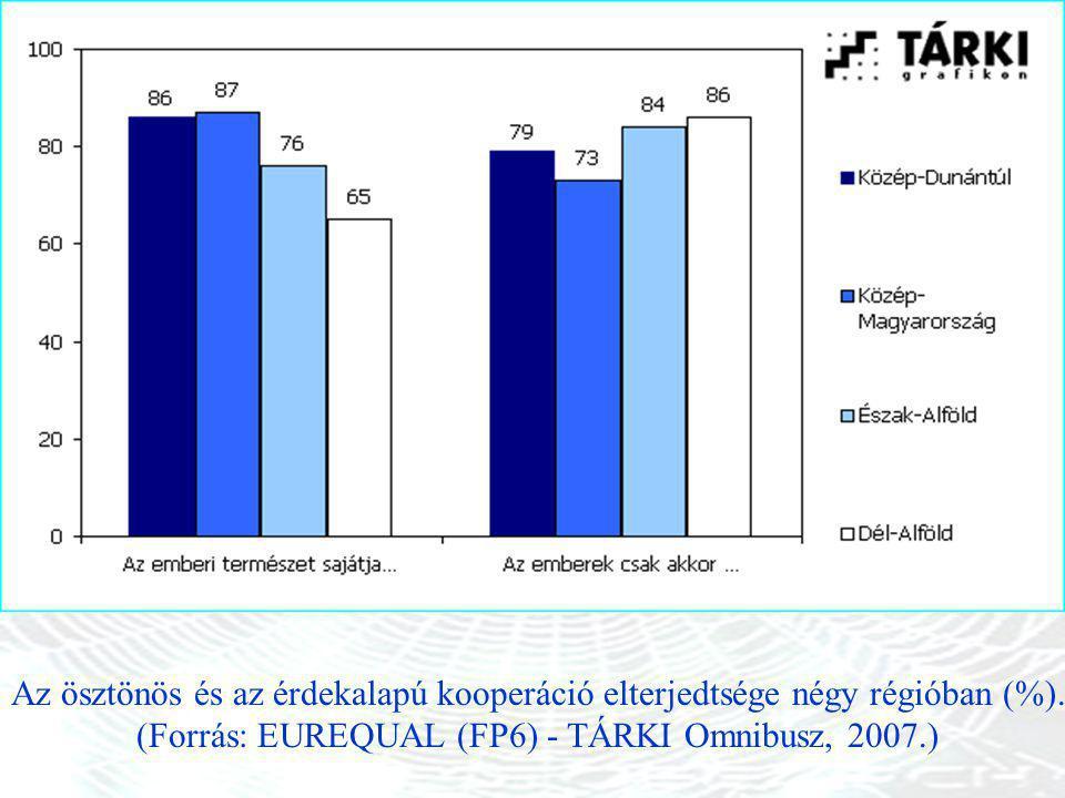 (Forrás: EUREQUAL (FP6) - TÁRKI Omnibusz, 2007.)