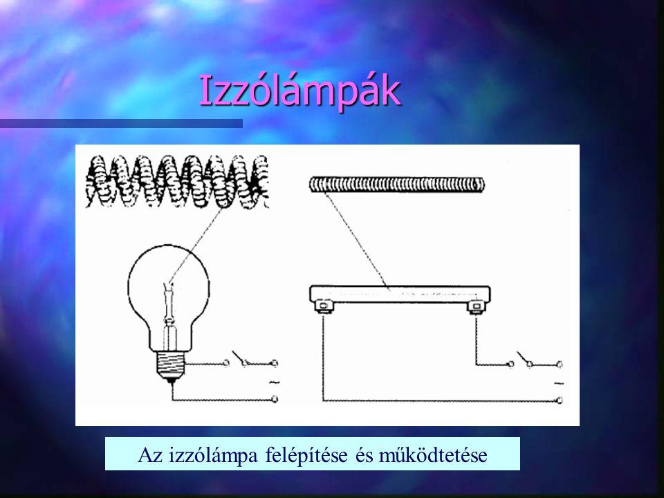 Az izzólámpa felépítése és működtetése