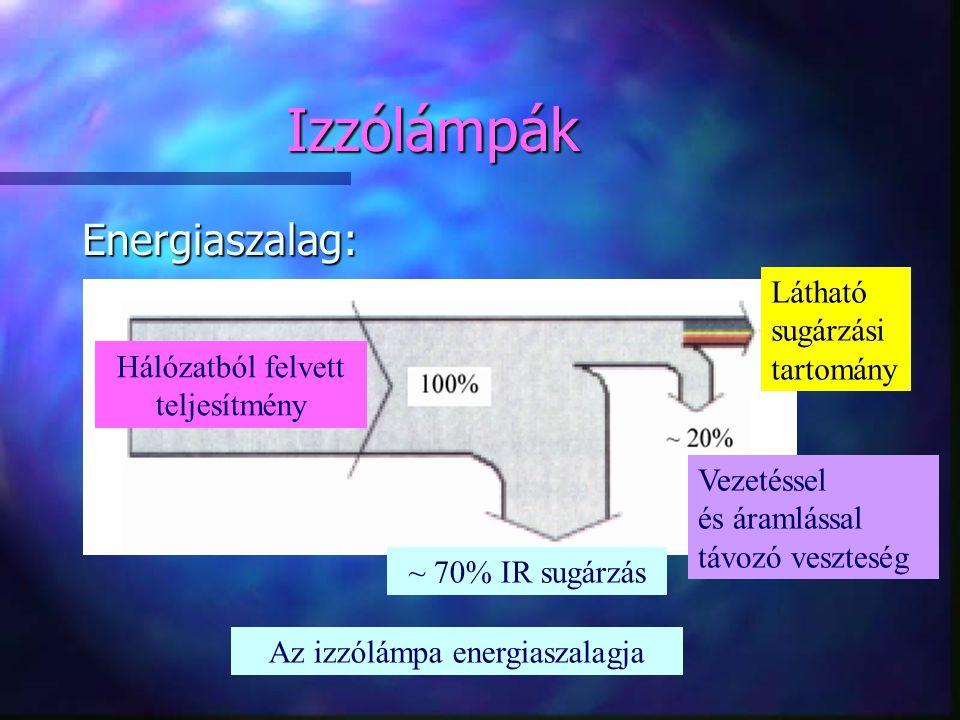 Izzólámpák Energiaszalag: Látható sugárzási tartomány
