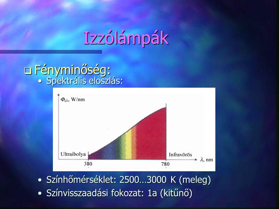 Izzólámpák Fényminőség: Spektrális eloszlás: