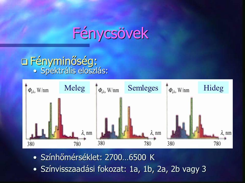 Fénycsövek Fényminőség: Spektrális eloszlás: