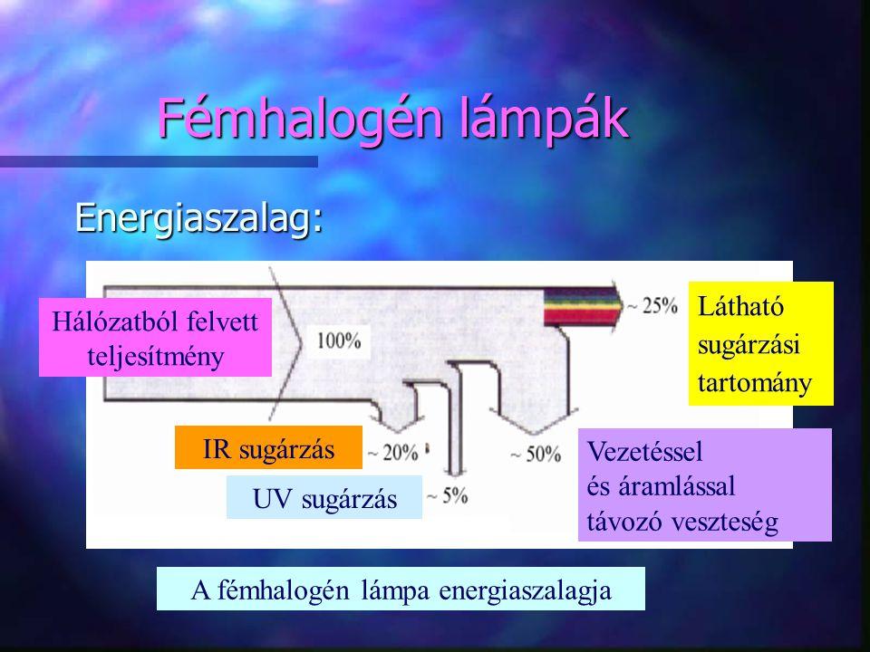 Fémhalogén lámpák Energiaszalag: Látható sugárzási tartomány