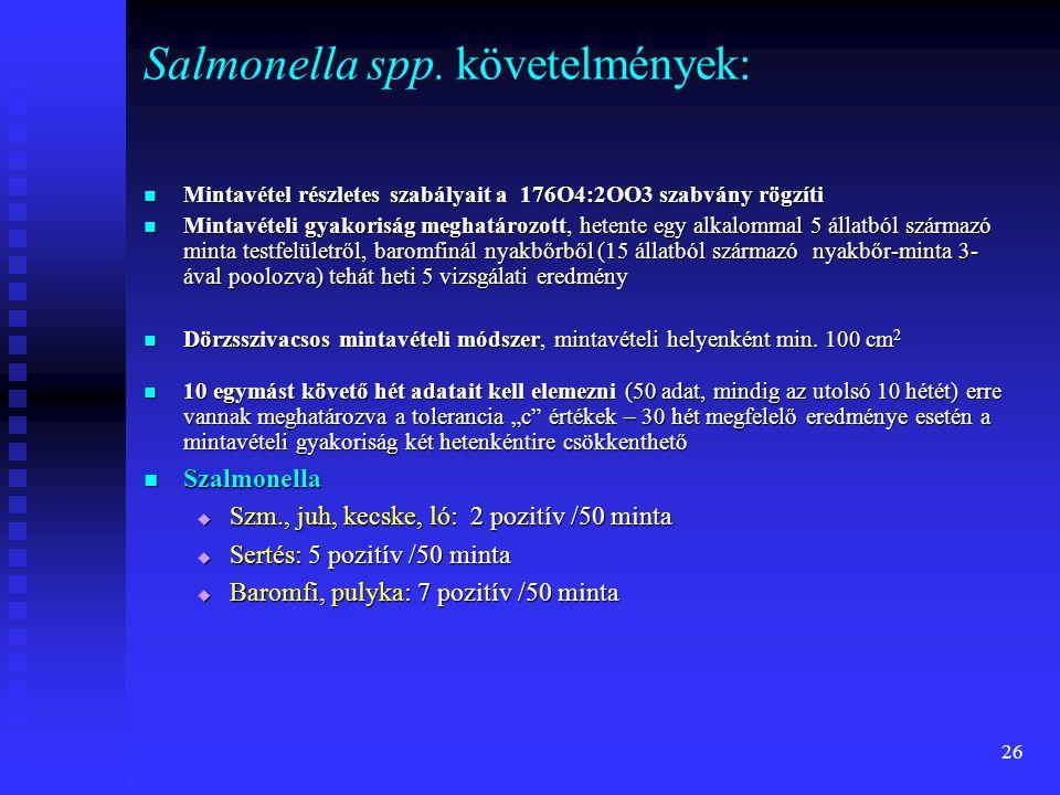 Salmonella spp. követelmények: