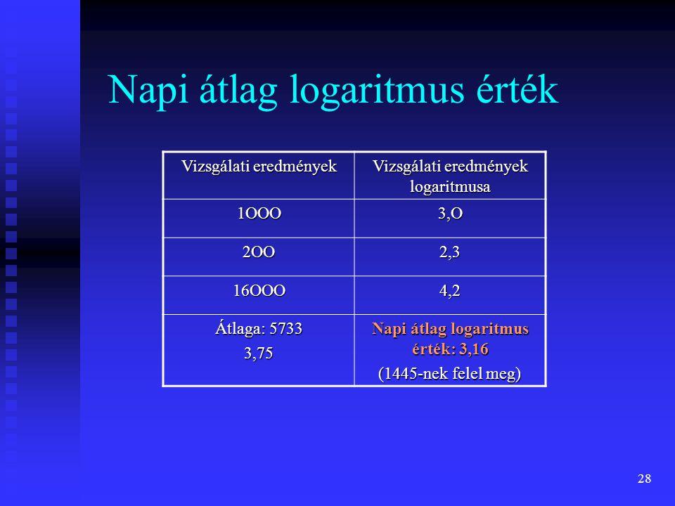 Napi átlag logaritmus érték