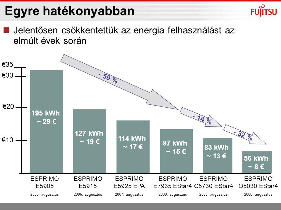 ESPRIMO E7935 0-Watt, ESPRIMO P7935 0-Watt