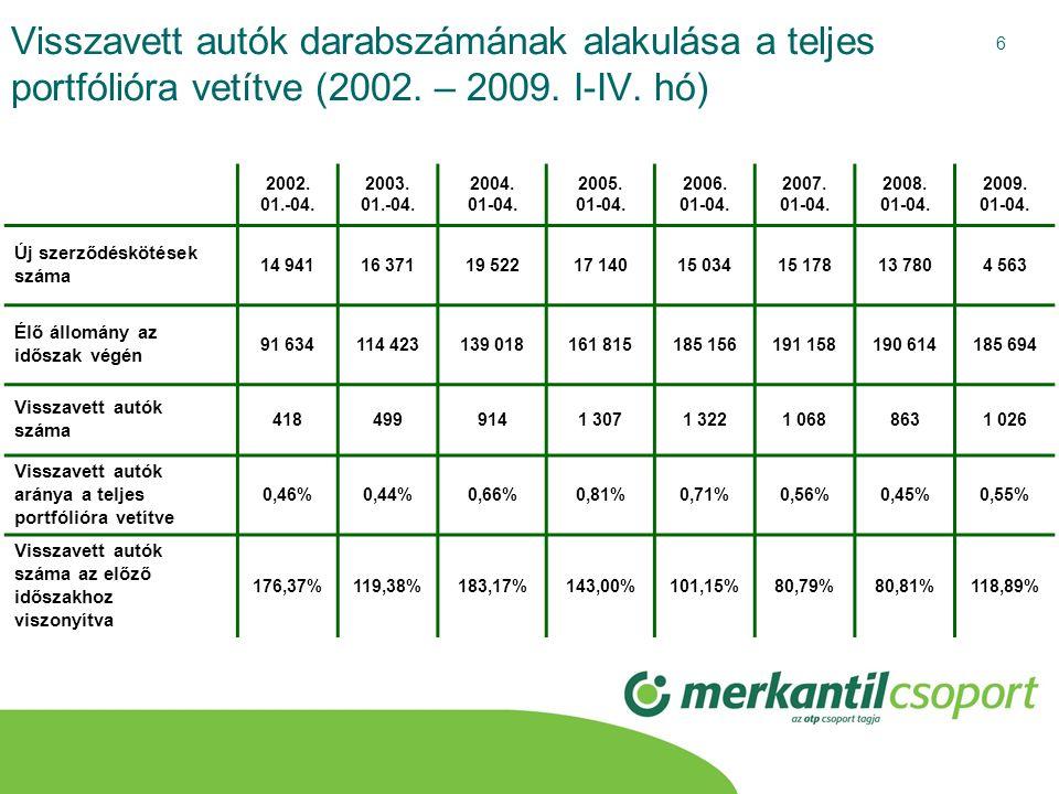 Visszavett autók darabszámának alakulása a teljes portfólióra vetítve (2002. – 2009. I-IV. hó)