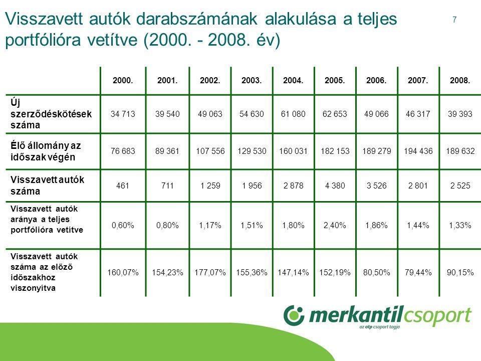 Visszavett autók darabszámának alakulása a teljes portfólióra vetítve (2000. - 2008. év)