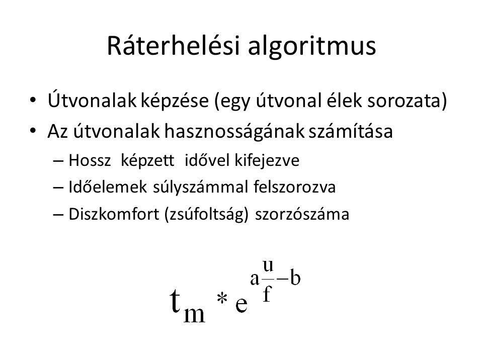 Ráterhelési algoritmus