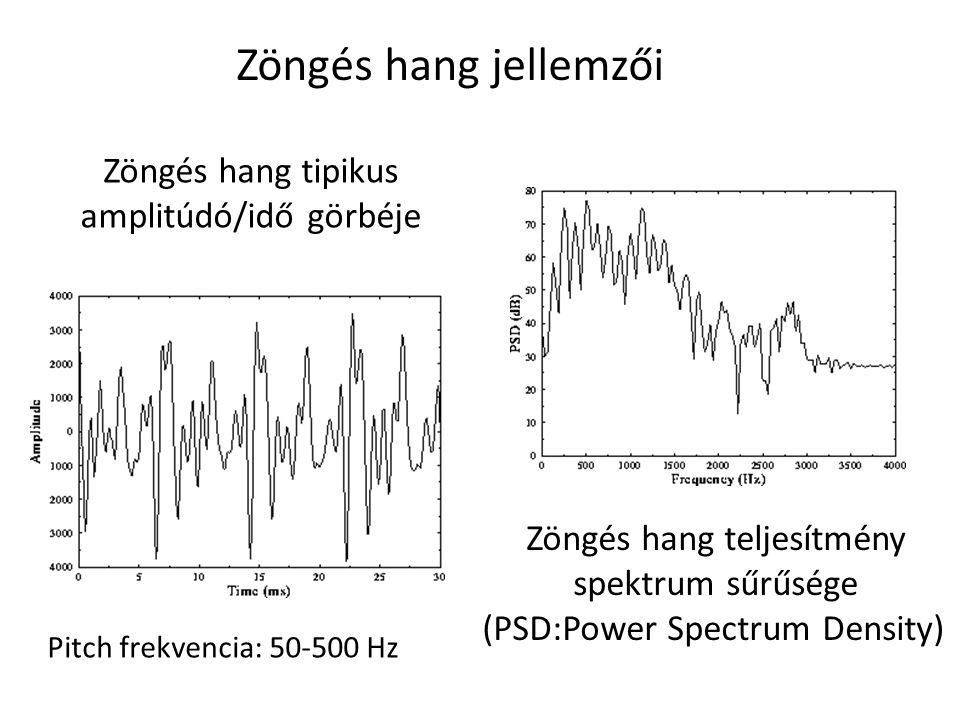 Zöngés hang jellemzői Zöngés hang tipikus amplitúdó/idő görbéje