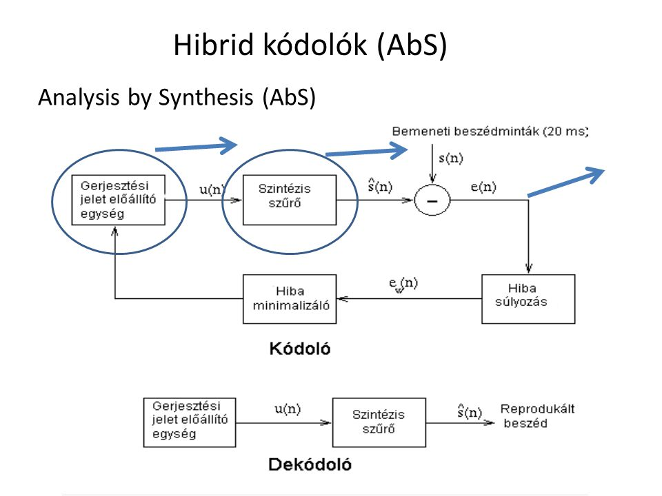 Hibrid kódolók (AbS) Analysis by Synthesis (AbS)