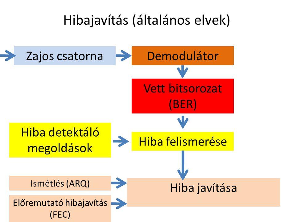 Hibajavítás (általános elvek)