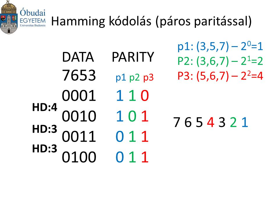 Hamming kódolás (páros paritással)