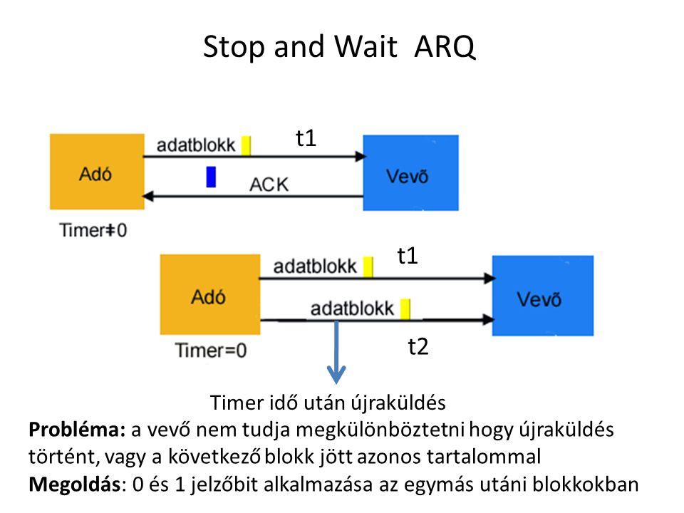 Stop and Wait ARQ t1 t1 t2 Timer idő után újraküldés