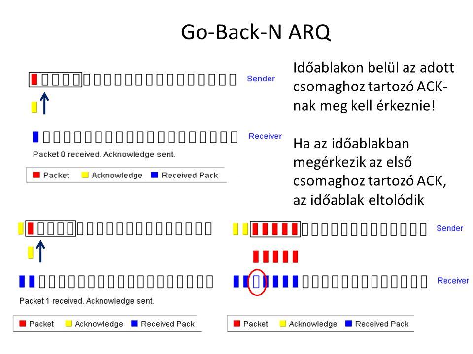Go-Back-N ARQ Időablakon belül az adott csomaghoz tartozó ACK-nak meg kell érkeznie!