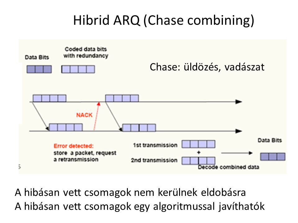 Hibrid ARQ (Chase combining)