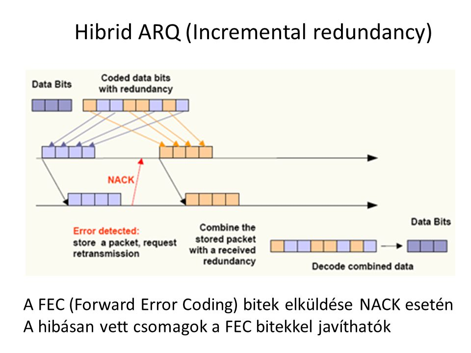 Hibrid ARQ (Incremental redundancy)