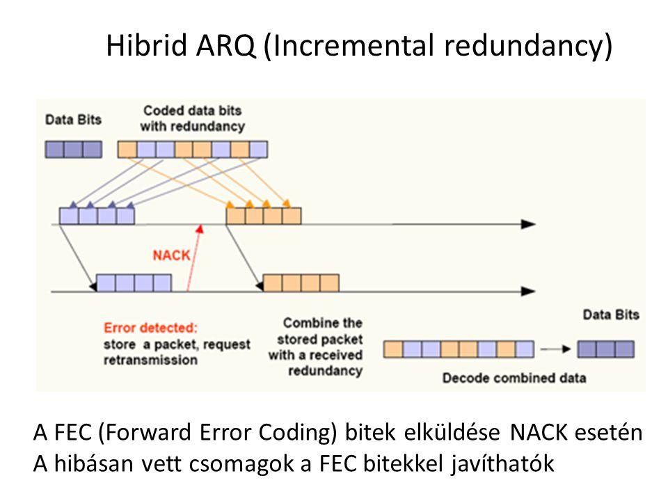 Hibrid ARQ (Incremental redundancy)