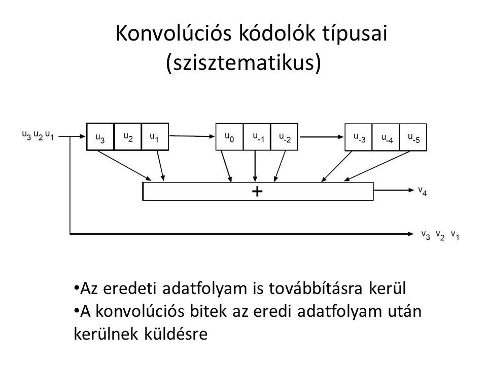 Konvolúciós kódolók típusai