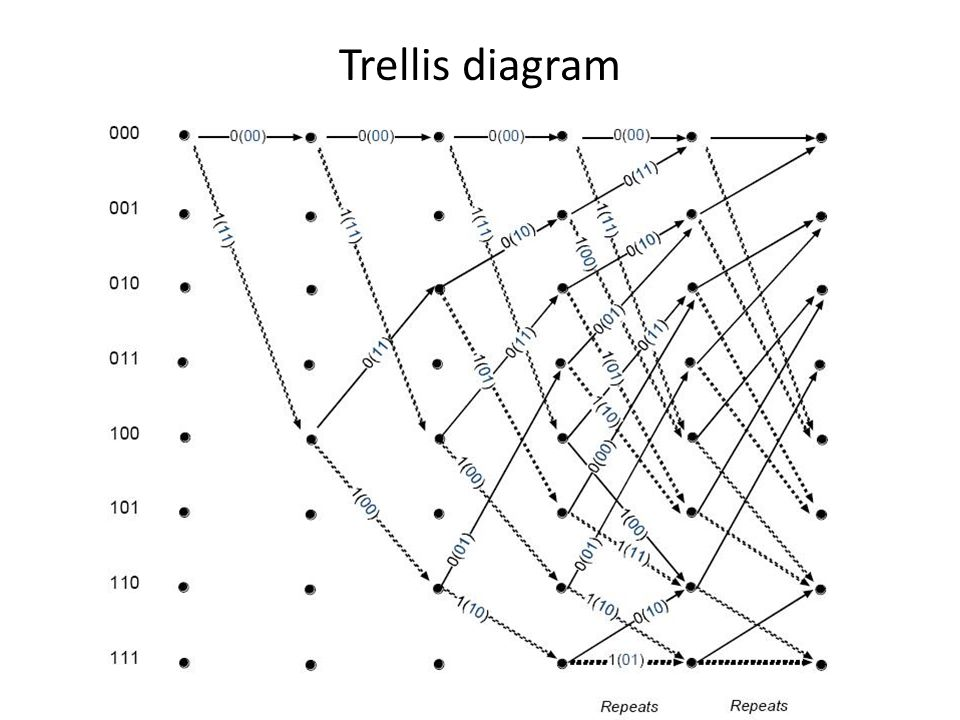 Trellis diagram