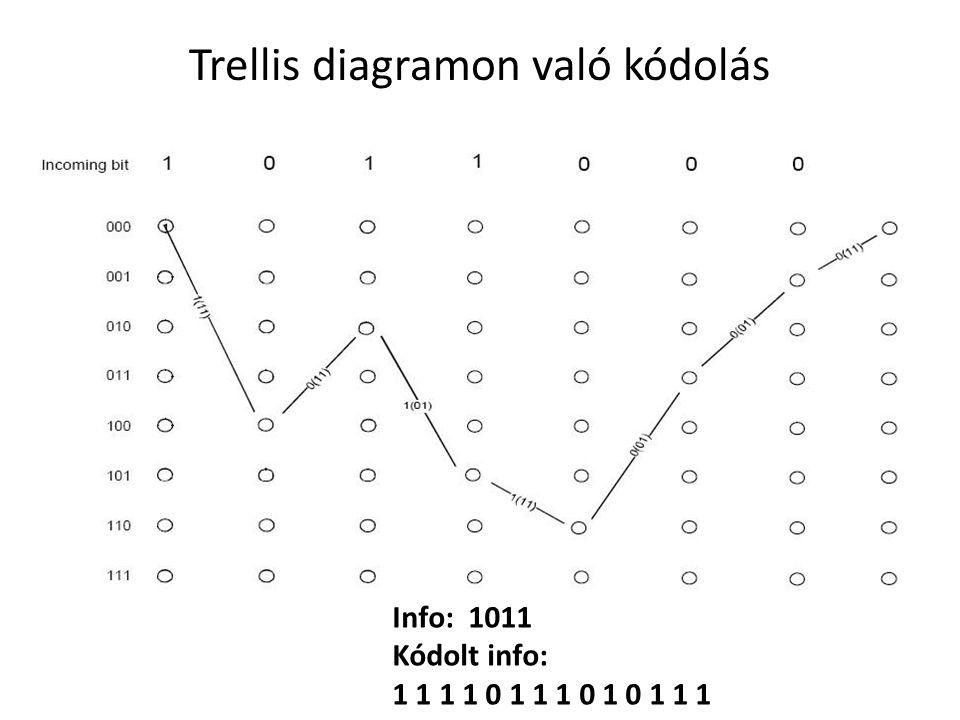 Trellis diagramon való kódolás