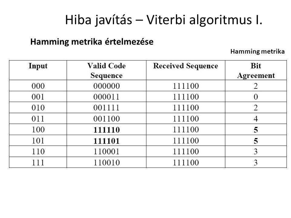 Hiba javítás – Viterbi algoritmus I.