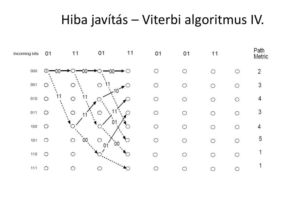 Hiba javítás – Viterbi algoritmus IV.