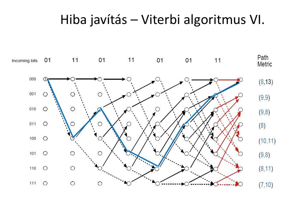 Hiba javítás – Viterbi algoritmus VI.