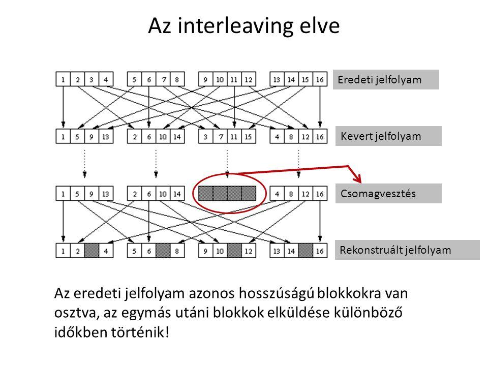 Az interleaving elve Eredeti jelfolyam. Kevert jelfolyam. Csomagvesztés. Rekonstruált jelfolyam.