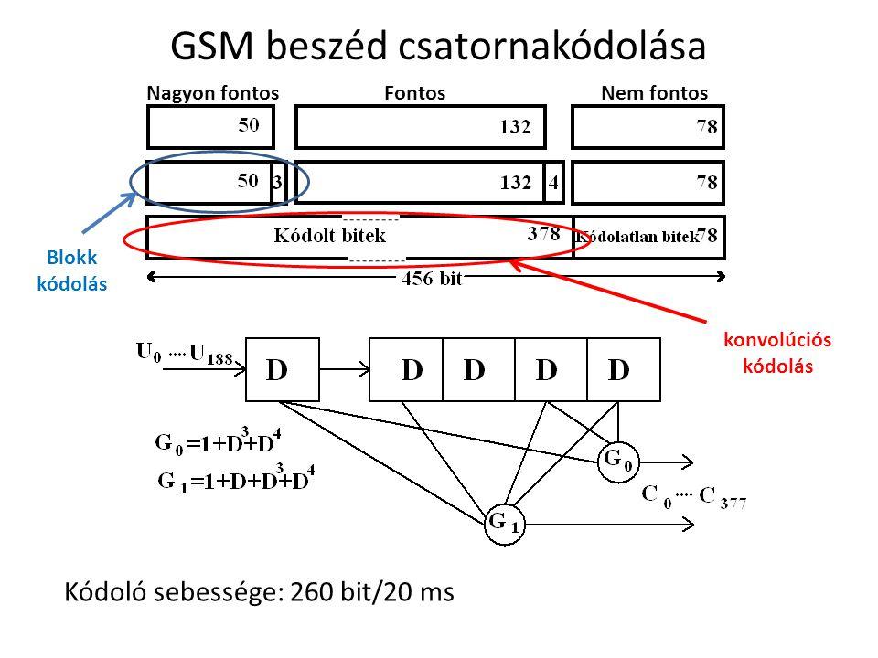 GSM beszéd csatornakódolása