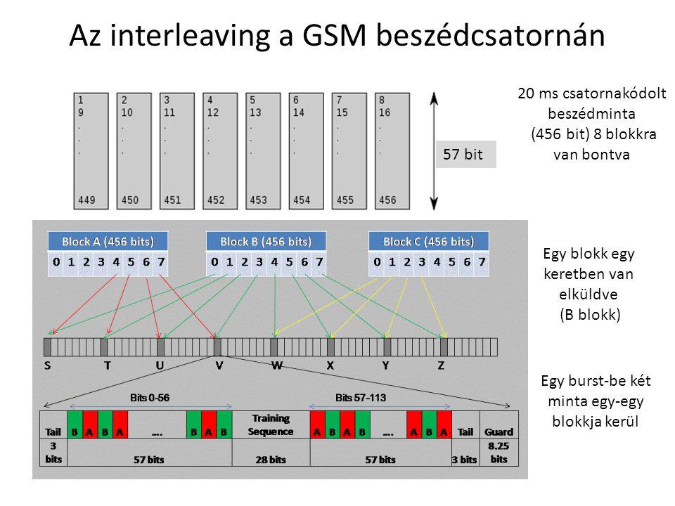 Az interleaving a GSM beszédcsatornán