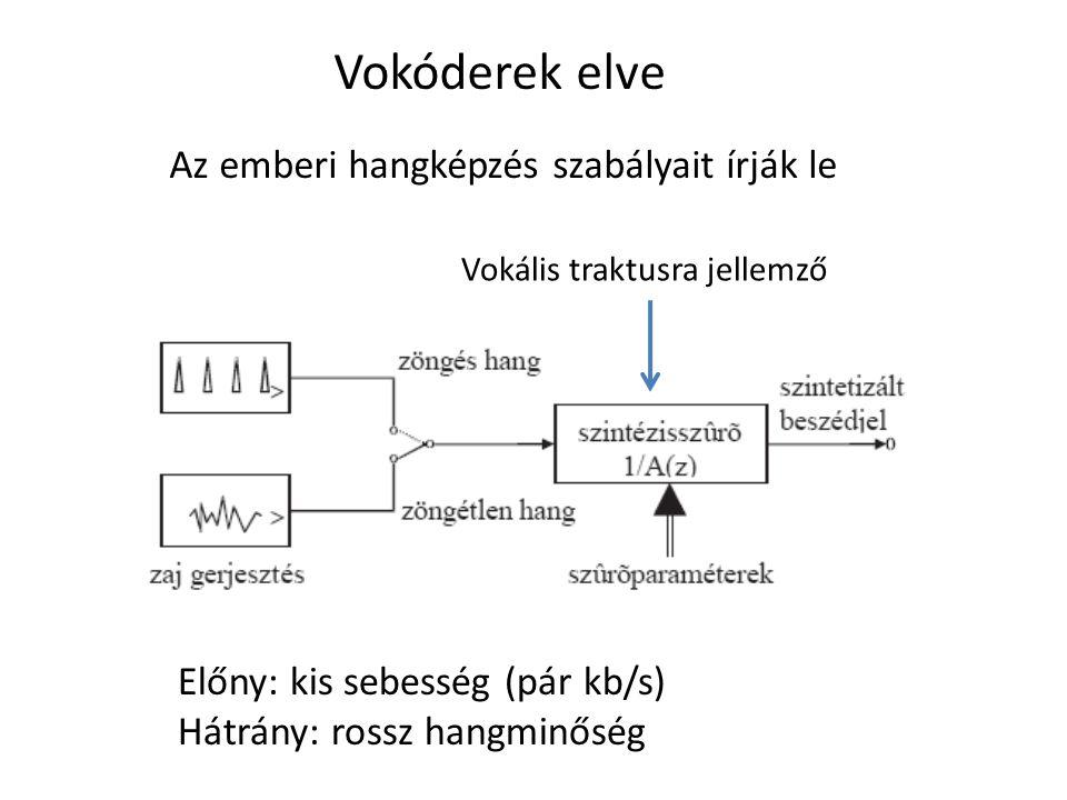Vokóderek elve Az emberi hangképzés szabályait írják le