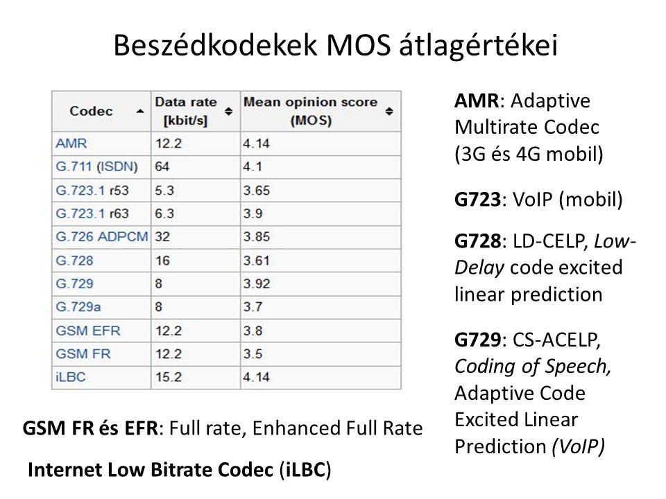 Beszédkodekek MOS átlagértékei