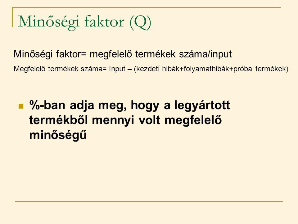 Minőségi faktor (Q) Minőségi faktor= megfelelő termékek száma/input. Megfelelő termékek száma= Input – (kezdeti hibák+folyamathibák+próba termékek)