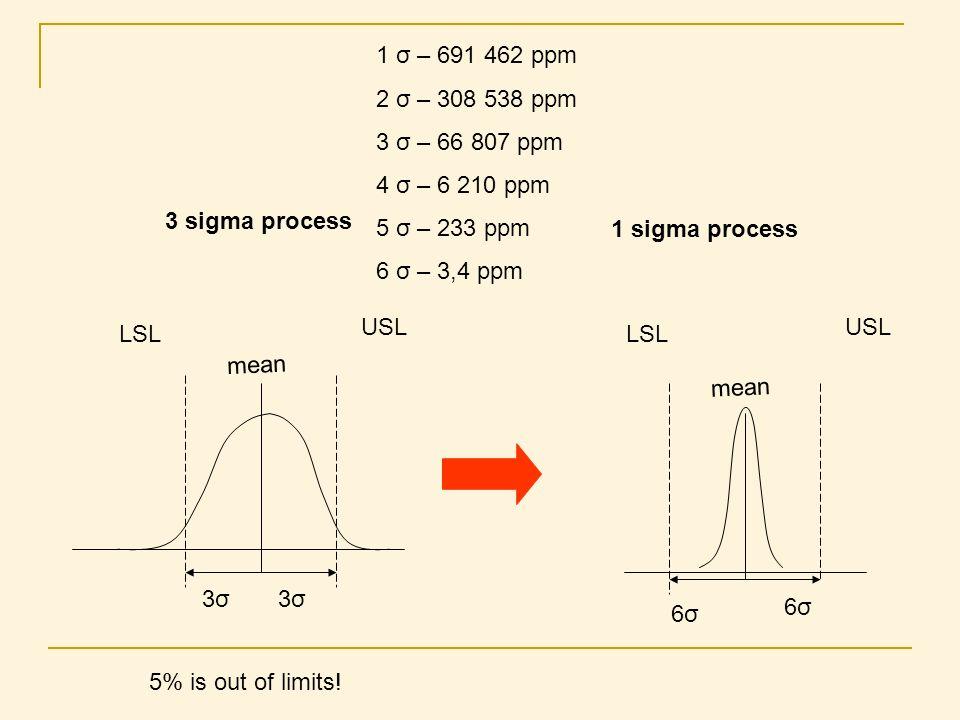 1 σ – 691 462 ppm 2 σ – 308 538 ppm. 3 σ – 66 807 ppm. 4 σ – 6 210 ppm. 5 σ – 233 ppm. 6 σ – 3,4 ppm.