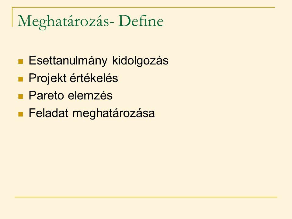 Meghatározás- Define Esettanulmány kidolgozás Projekt értékelés