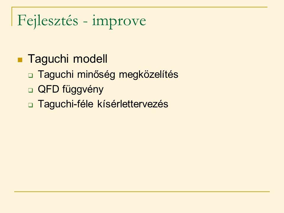 Fejlesztés - improve Taguchi modell Taguchi minőség megközelítés