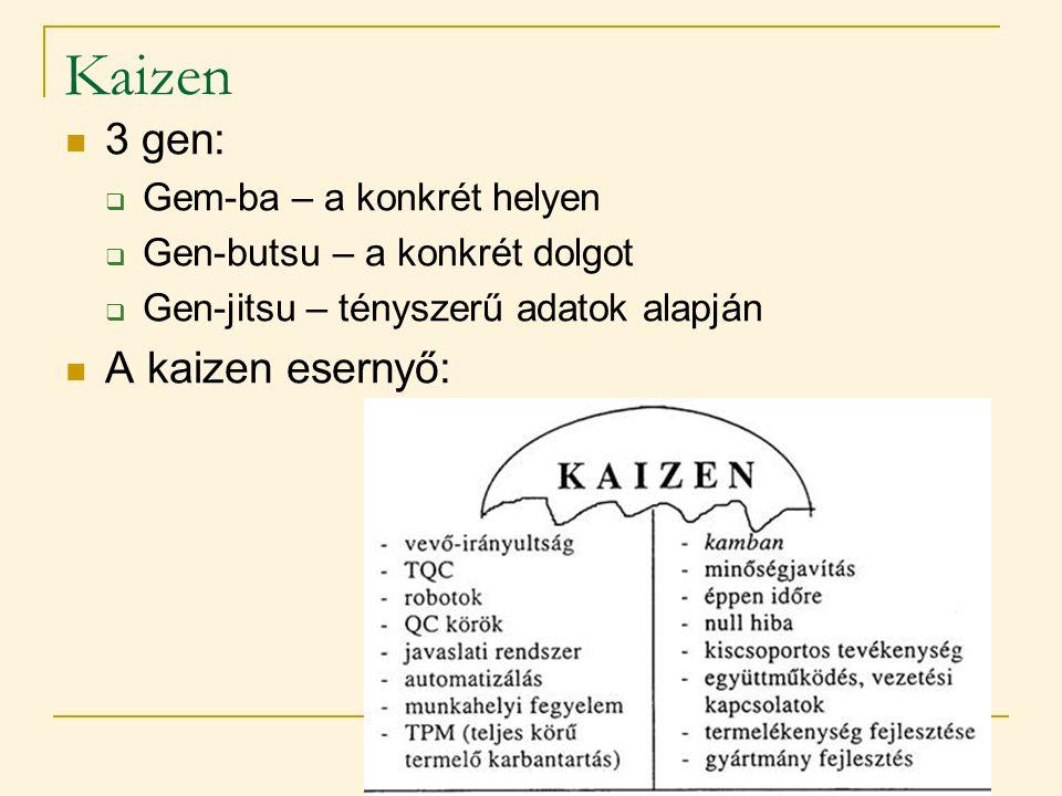 Kaizen 3 gen: A kaizen esernyő: Gem-ba – a konkrét helyen