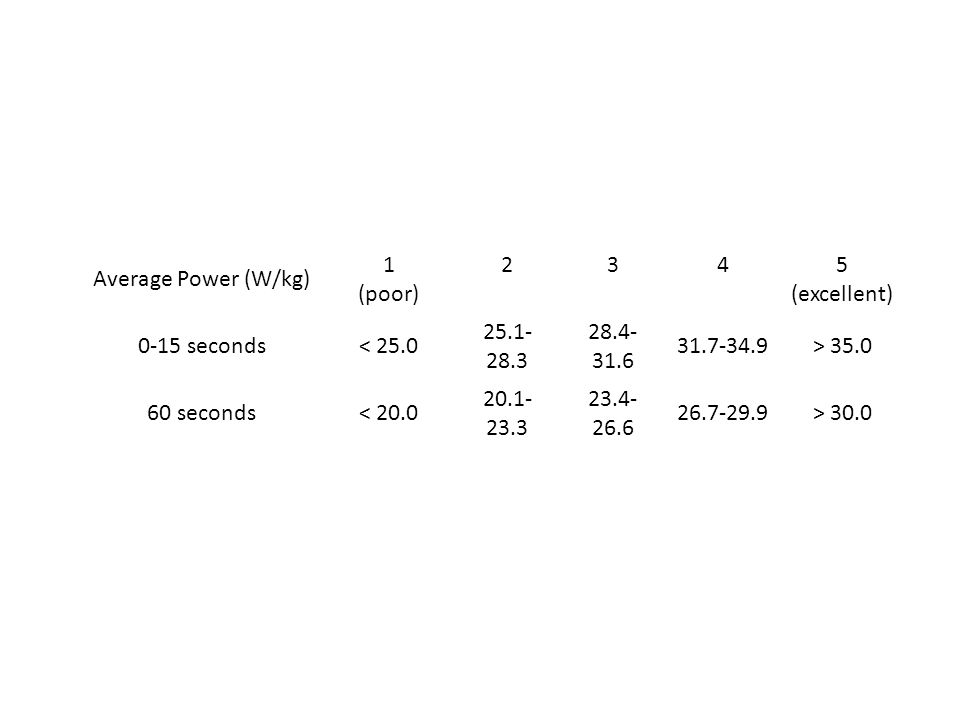 Average Power (W/kg) 1 (poor) 2. 3. 4. 5 (excellent) 0-15 seconds. < 25.0. 25.1-28.3. 28.4-31.6.