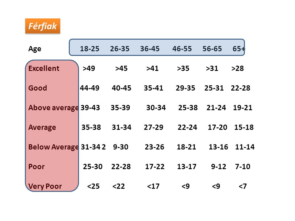 Férfiak Age 18-25 26-35 36-45 46-55 56-65 65+