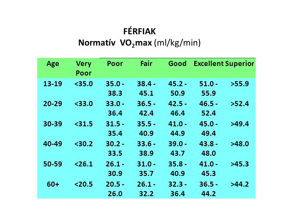 Normatív VO2max (ml/kg/min)