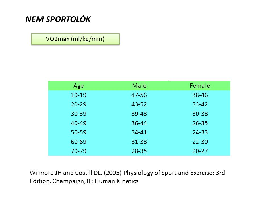 NEM SPORTOLÓK VO2max (ml/kg/min) Age Male Female 10-19 47-56 38-46