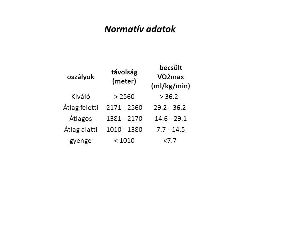 becsült VO2max (ml/kg/min)
