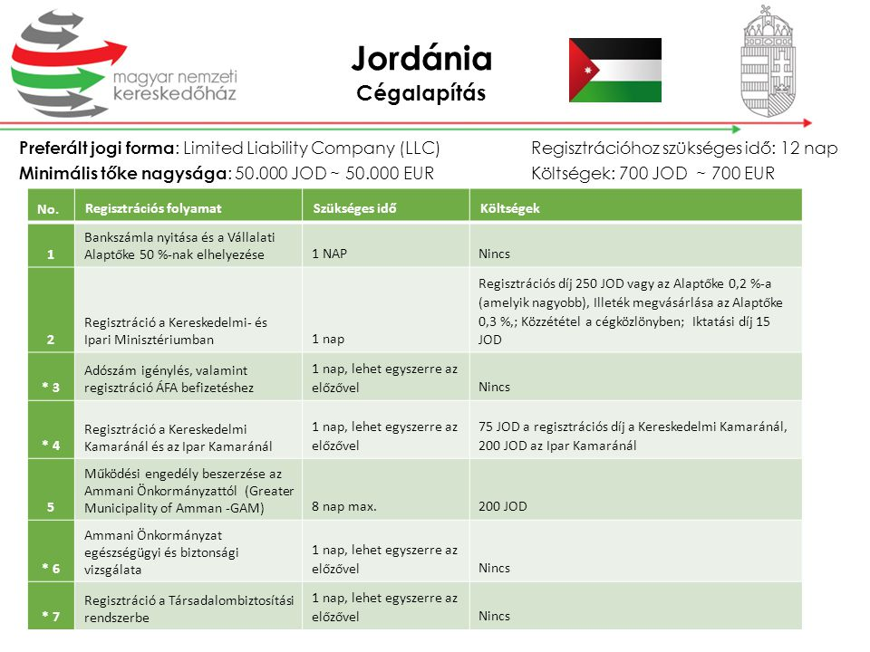 Jordánia Cégalapítás. Preferált jogi forma: Limited Liability Company (LLC) Regisztrációhoz szükséges idő: 12 nap.